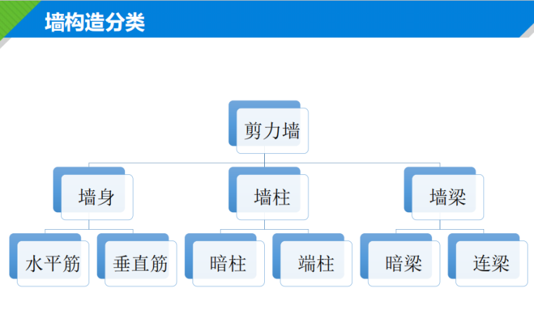 墙构造分类