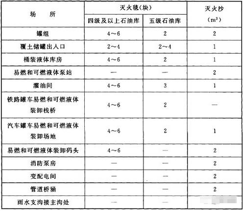灭火器配置施工图资料下载-对技术实务第四篇中灭火器配置的汇总