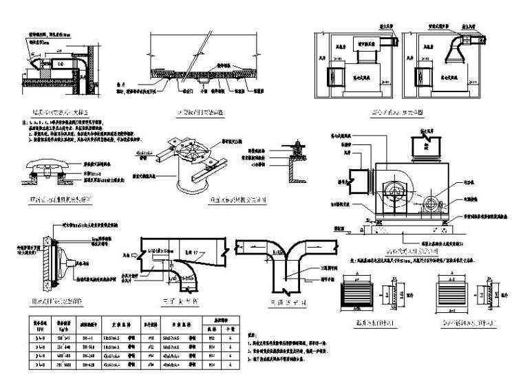 通风空调风机设备阀门管件安装大样图
