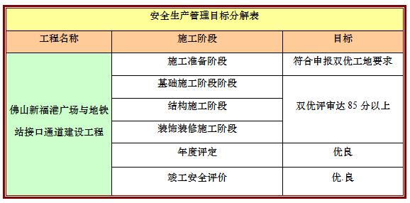 广场与地铁站链接通道安全文明施工方案-安全生产管理目标分解表