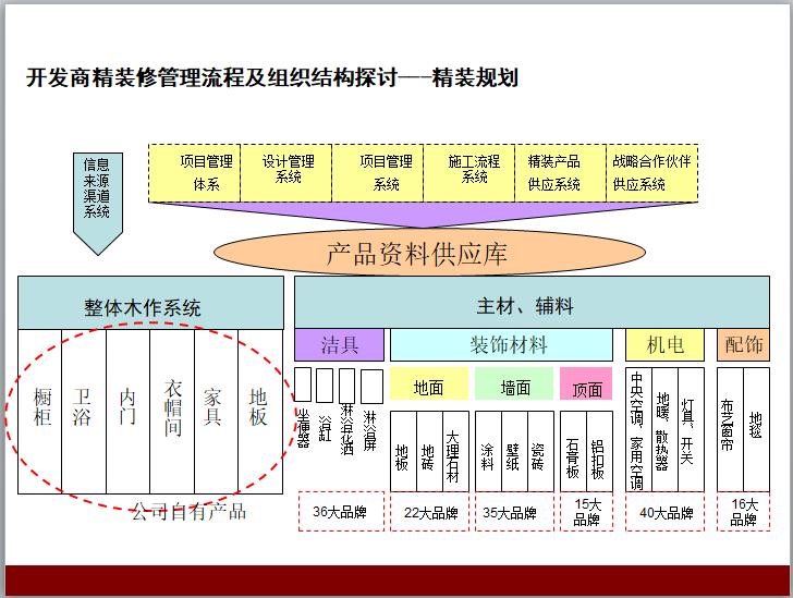 住宅精装修户型优化设计讲解(139页)-开发商精装修管理流程及组织结构探讨---精装规划