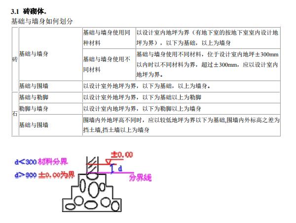 建筑工程识图与计量:砌筑工程