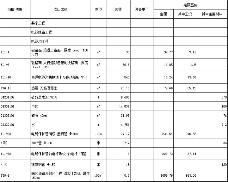 2015江西省强电线路改造工程量清单