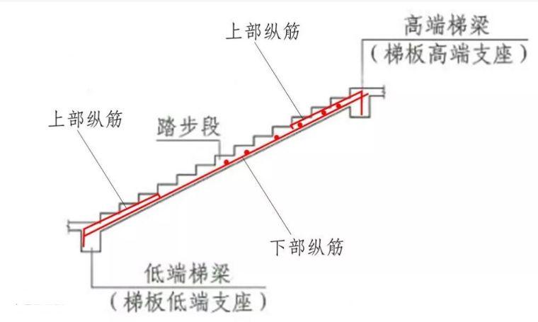 楼梯、基础各构件结构钢筋配筋(图解)