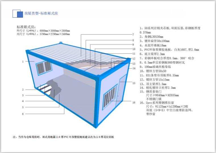 华东知名企业临建设施标准化(19年,194页)-房屋类型-标准厢式房