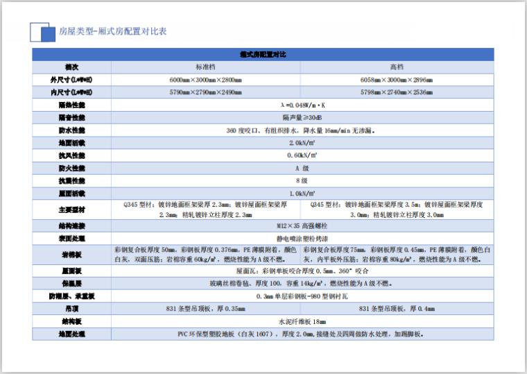 华东知名企业临建设施标准化(19年,194页)-箱式房配置对比图