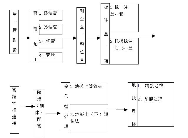 [重庆]框剪结构商业住宅水电安装施工方案