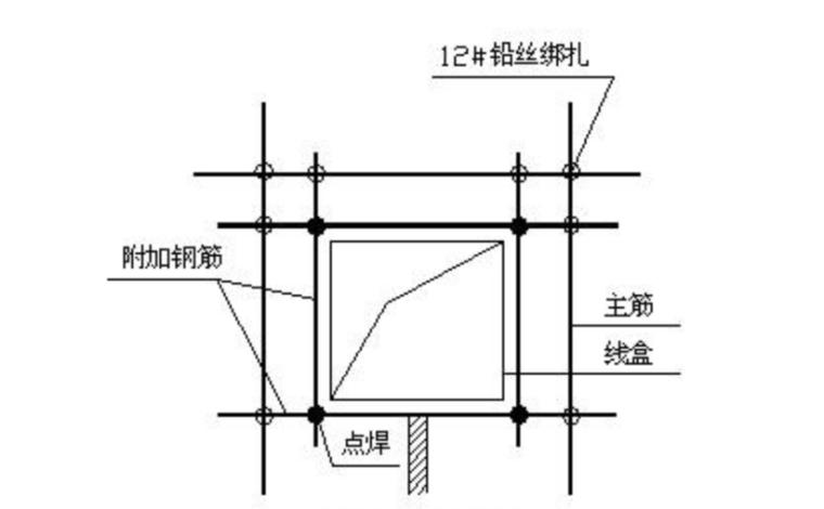 03 线盒定位图