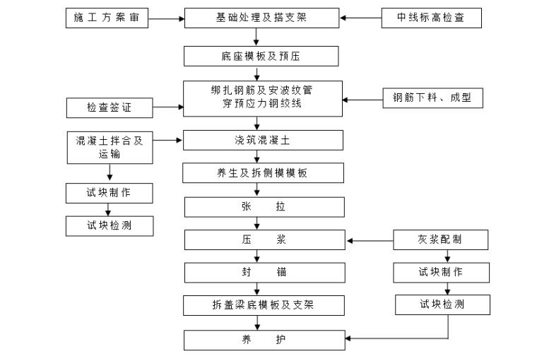 预应力盖梁施工流程图
