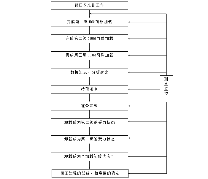 支架预压流程图