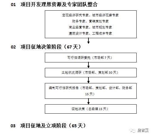 项目工期节点控制资料下载-房地产项目开发工期计划节点控制流程图
