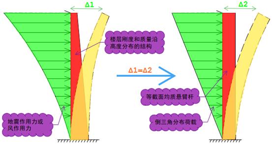 结构稳定性分析