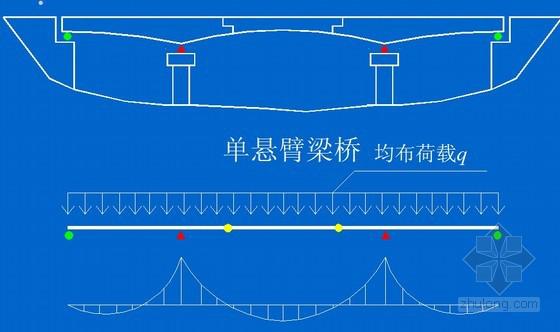桥梁伸缩缝该怎么做?看完你就知道了!