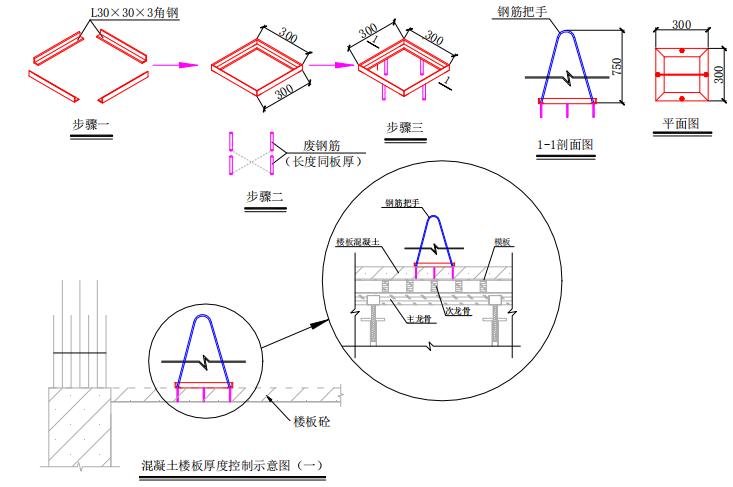 楼板厚度定型化检测工具做法
