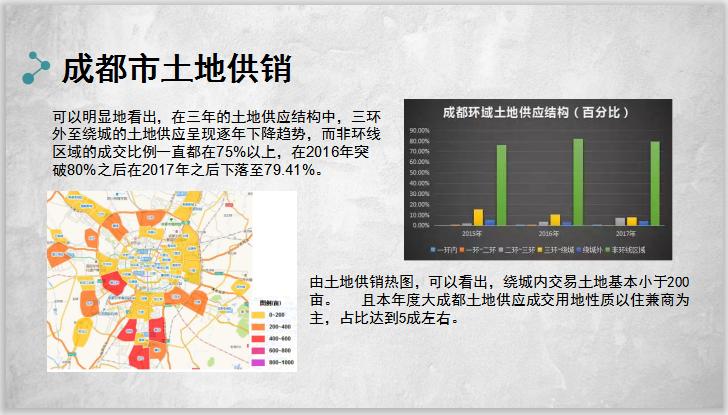 房地产营销策划设计-成都市土地供销