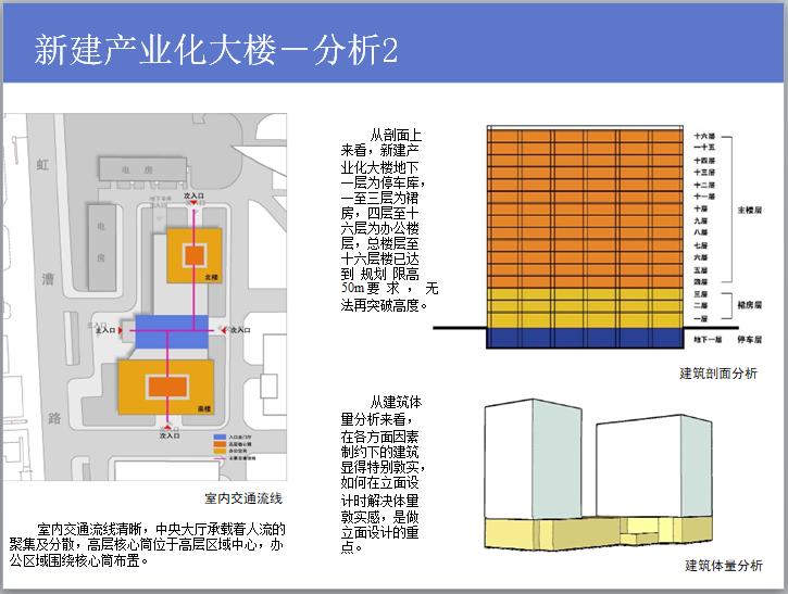 新建产业化大楼-分析