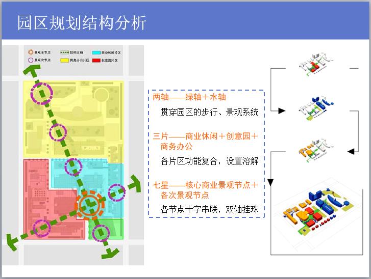 园区规划结构分析