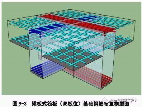 筏板钢筋施工工艺流程立体图解,一定能学会!_3