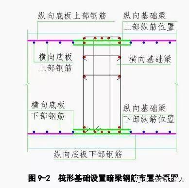 筏板钢筋施工工艺流程立体图解,一定能学会!_2