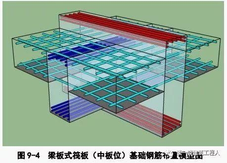 筏板钢筋施工工艺流程立体图解,一定能学会!_4