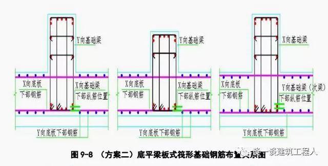 筏板钢筋施工工艺流程立体图解,一定能学会!_8