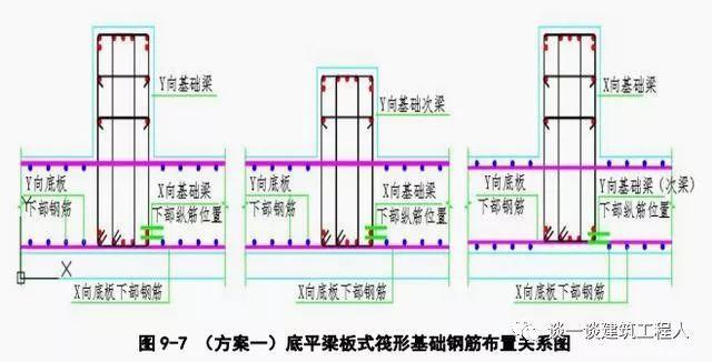 筏板钢筋施工工艺流程立体图解,一定能学会!_7