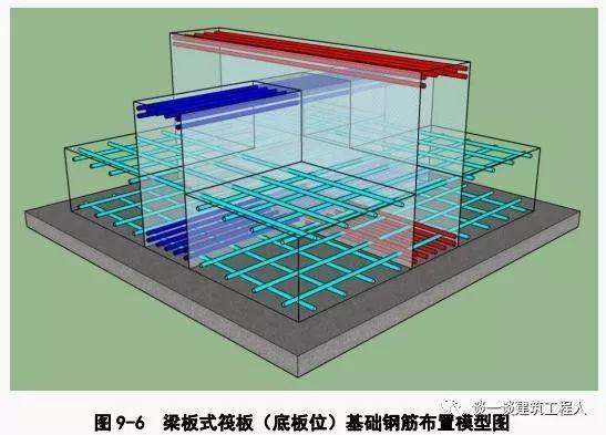 筏板钢筋施工工艺流程立体图解,一定能学会!_6