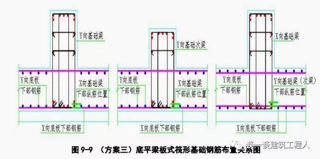 筏板钢筋施工工艺流程立体图解,一定能学会!_9