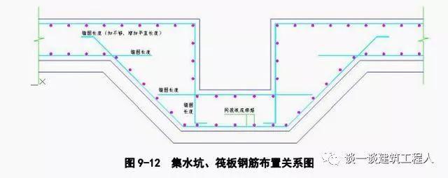 筏板钢筋施工工艺流程立体图解,一定能学会!_12