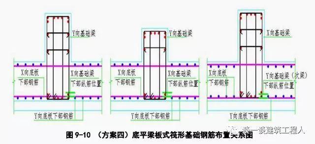筏板钢筋施工工艺流程立体图解,一定能学会!_10