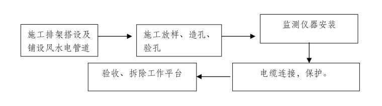 监测仪器安装施工程序框图