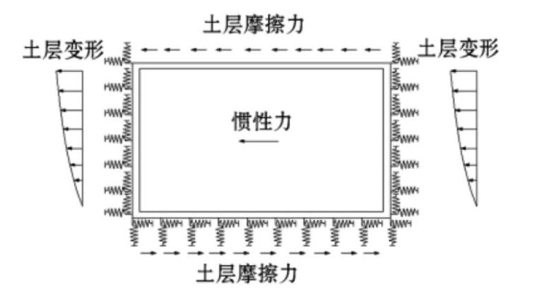 地下结构抗震计算地基弹簧系数取值方法研究