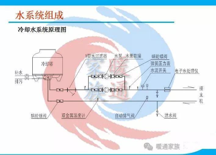 暖通设计|热泵空调水系统水管设计_9