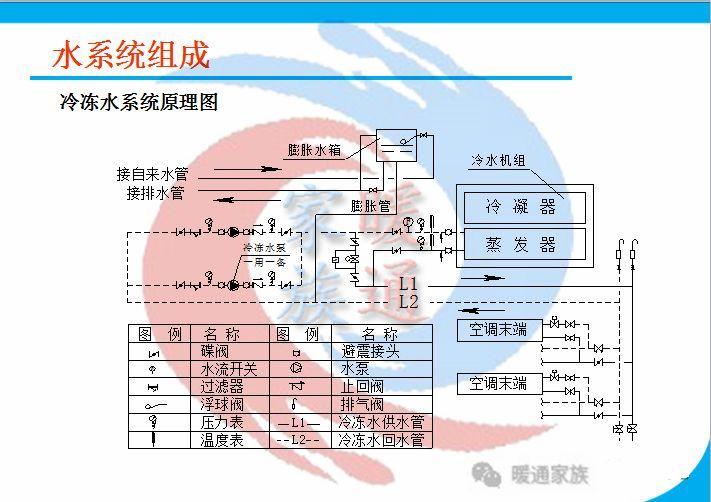 暖通设计|热泵空调水系统水管设计_8