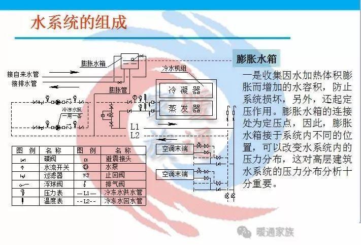 暖通设计|热泵空调水系统水管设计_13
