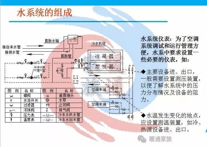暖通设计|热泵空调水系统水管设计_14