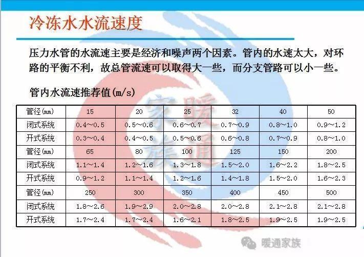 暖通设计|热泵空调水系统水管设计_19