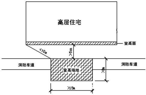 万科核武器:总图设计标准(超强干货收藏_7