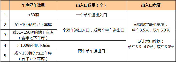 万科核武器:总图设计标准(超强干货收藏_14
