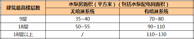 万科核武器:总图设计标准(超强干货收藏_22