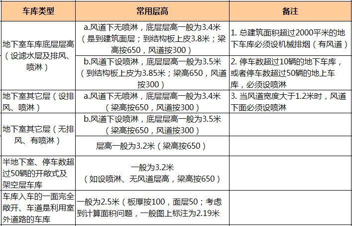 万科核武器:总图设计标准(超强干货收藏_20