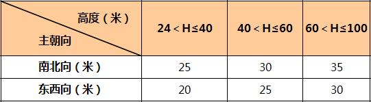 万科核武器:总图设计标准(超强干货收藏_25