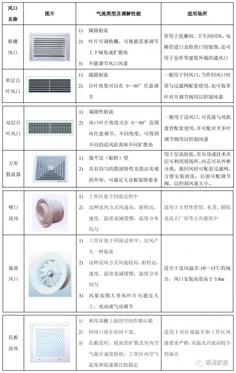风系统常见设计安装问题及对策_4