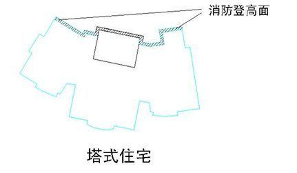 万科核武器:总图设计标准(超强干货收藏_5