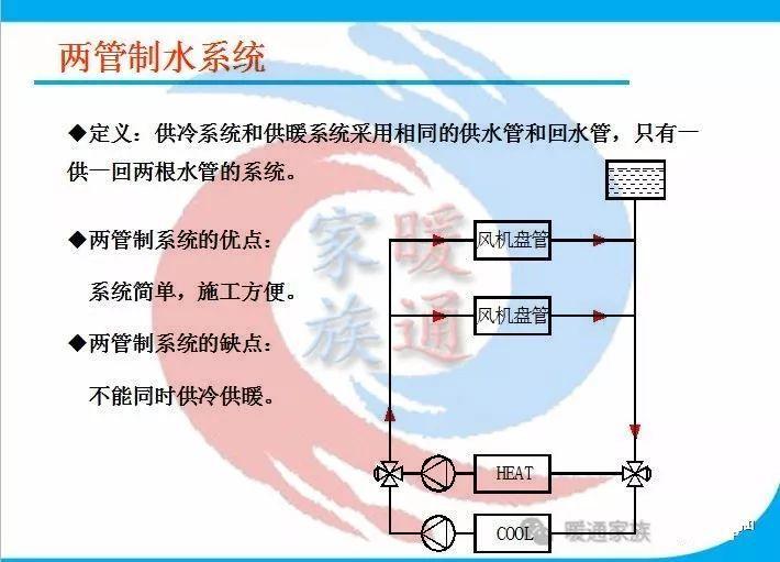 暖通设计|热泵空调水系统水管设计_2