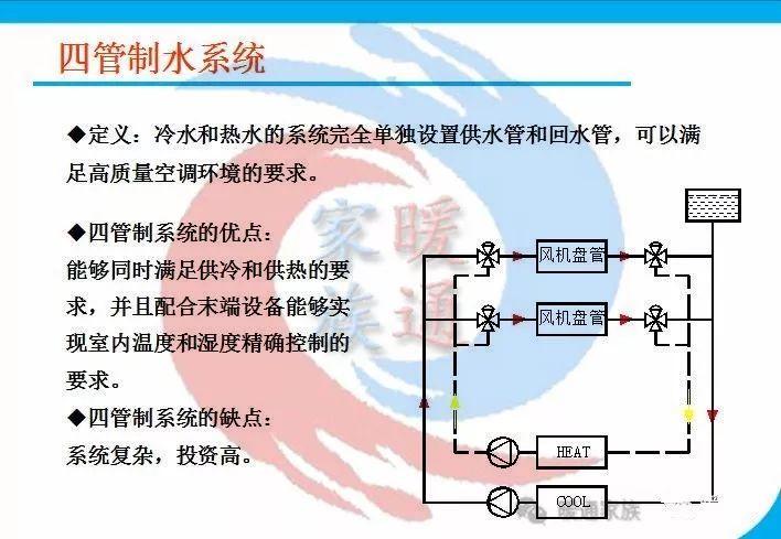 暖通设计|热泵空调水系统水管设计_4