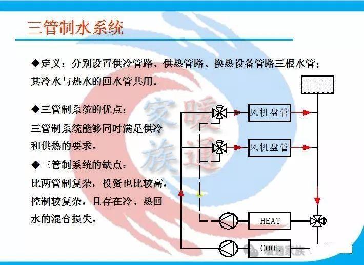 暖通设计|热泵空调水系统水管设计_3