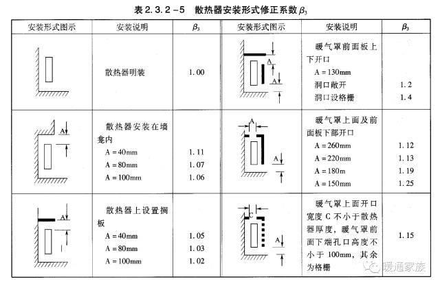 暖通空调与动力专业-4采暖与供热