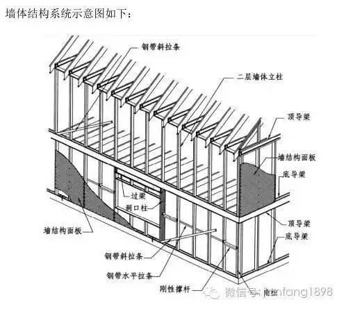 预制钢结构住宅建筑体系:冷弯薄壁型钢体系