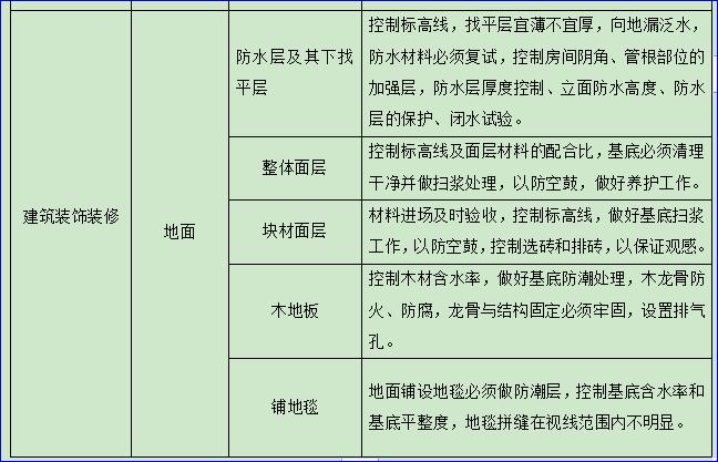 防水工程监理实施细则